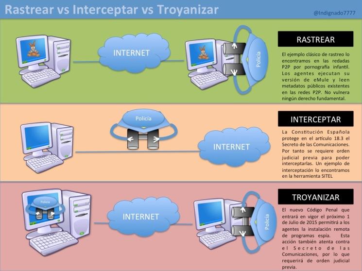 troyanizar